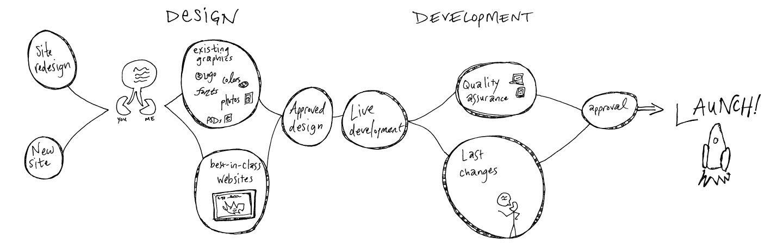 How I Work | erica dreisbach | Chicago freelance web developer